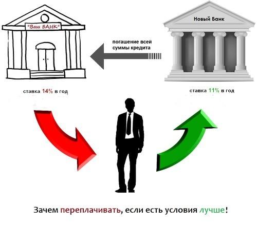 Какие возможности получает заемщик при перекредитовании?