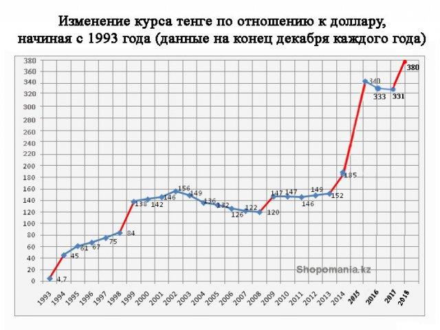 Депозиты в Казахстане, выгодные депозиты